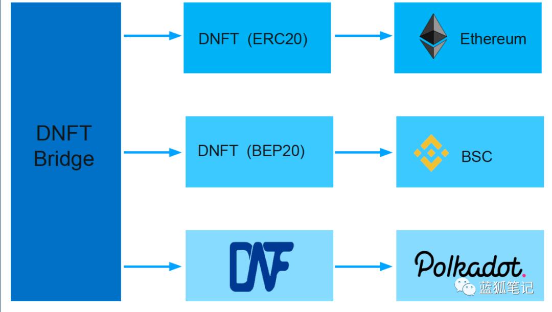 DNFT:跨链NFT协议的探索插图7