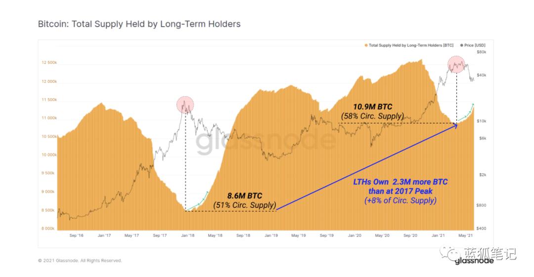 市场变化与比特币持有者的决策插图4