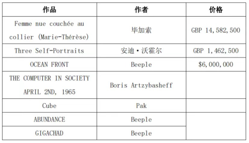 未来全球顶级艺术品50%将NFT化,APENFT带来大趋势红利插图3