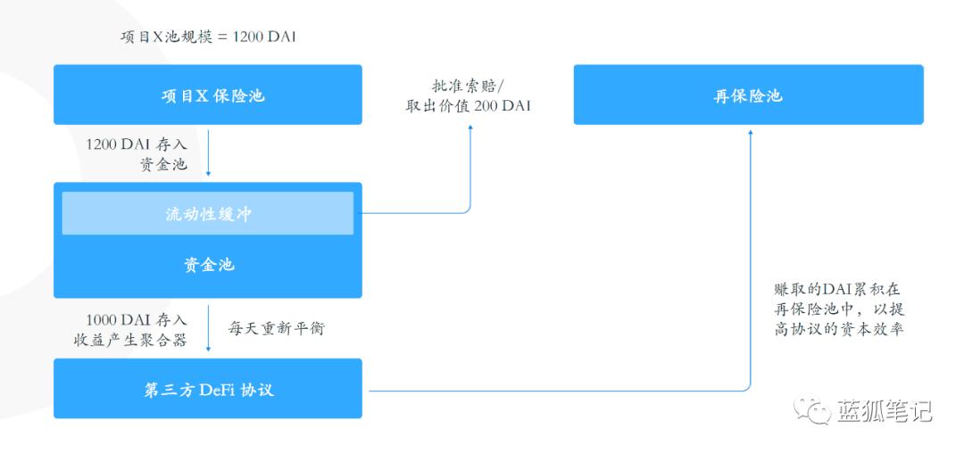 一文读懂Bridge Mutual插图3