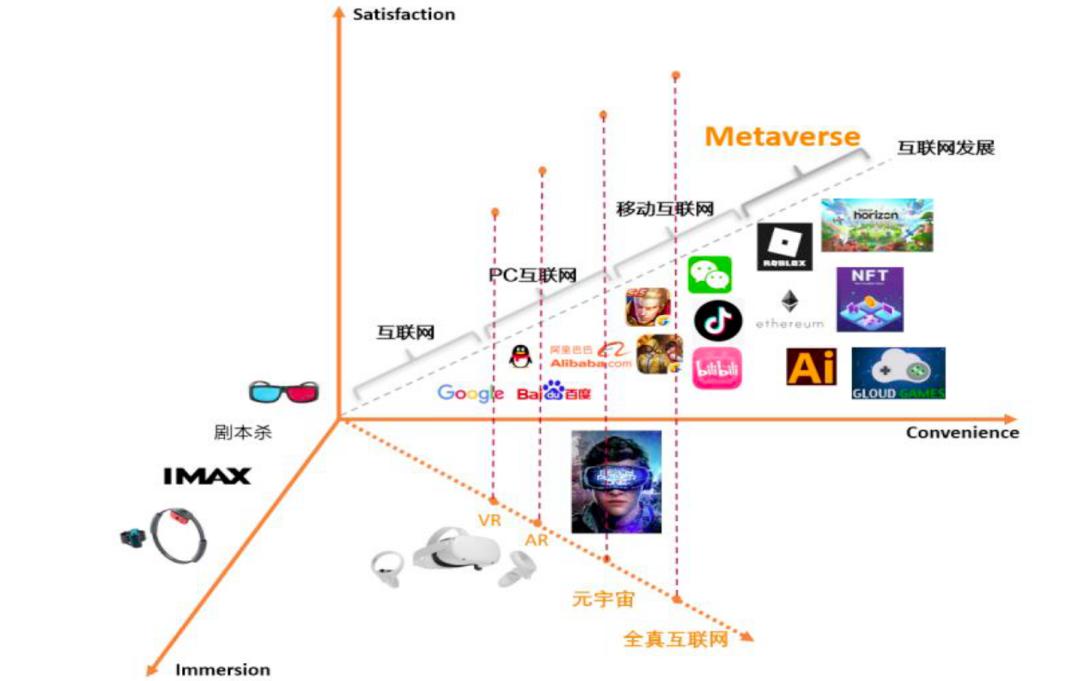 科普 | 源于互联网的元宇宙是什么,未来又将走向哪里?插图6